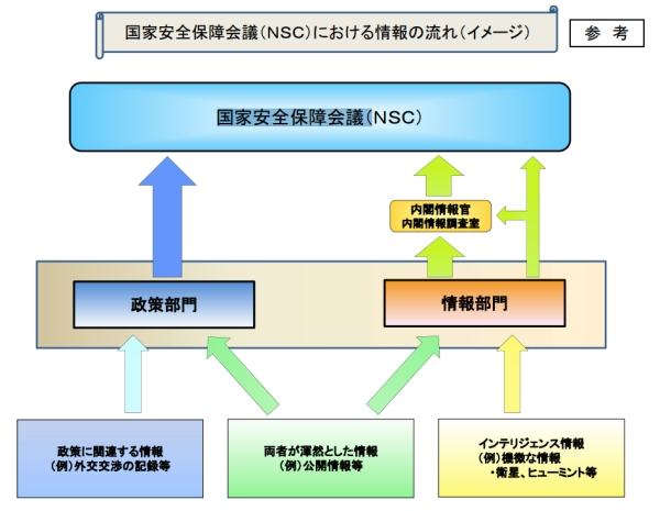 Simplified lines of authority and information flow for the NSC